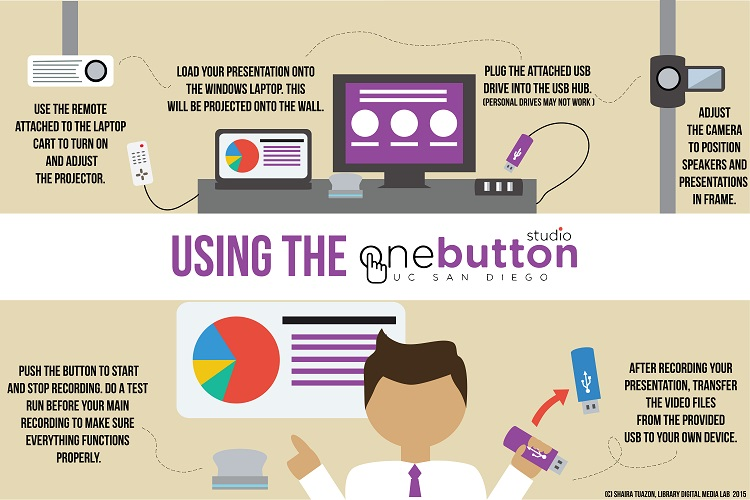 One Button Studio infographic